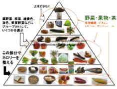 地域の特徴のある農水産物生産の再活性化と消費促進